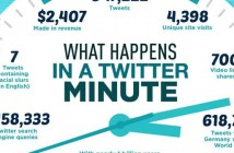 Que se passe t'il chaque minute sur Twitter ?
