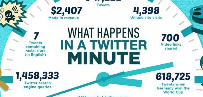 Sur Twitter toutes les 60 secondes