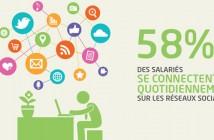 [Infographie] Usage des réseaux sociaux en entreprise