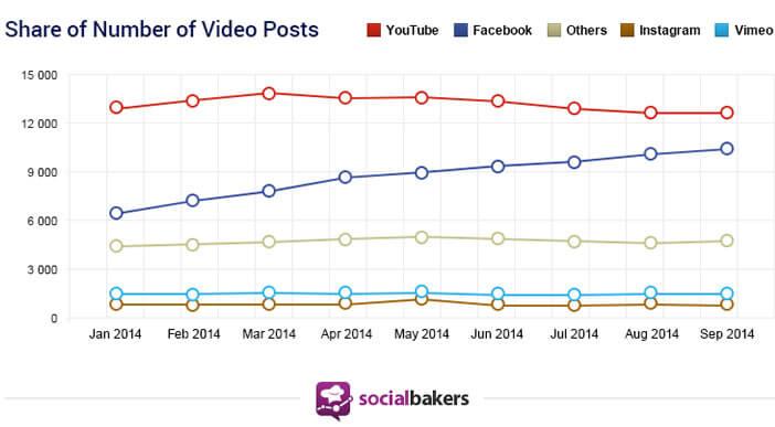 Pourcentage de vidéos postées sur Facebook et YouTube