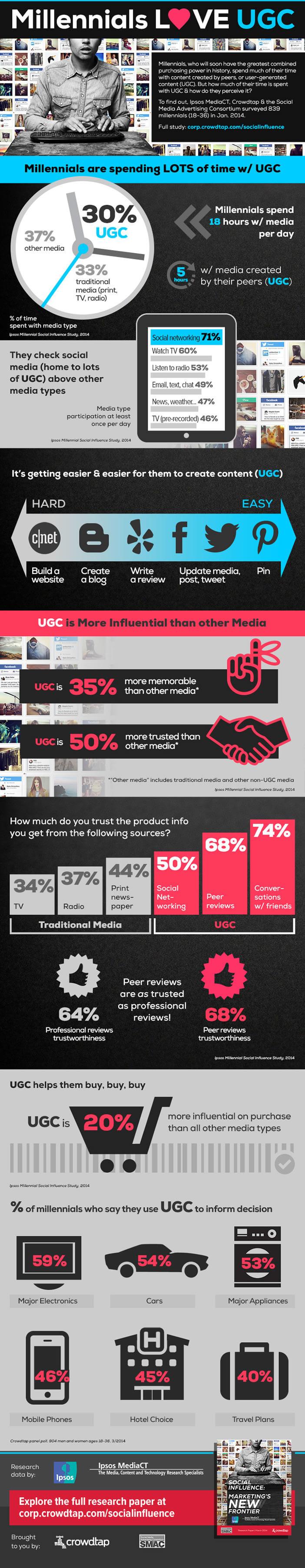 Usages de la génération Y sur les réseaux sociaux