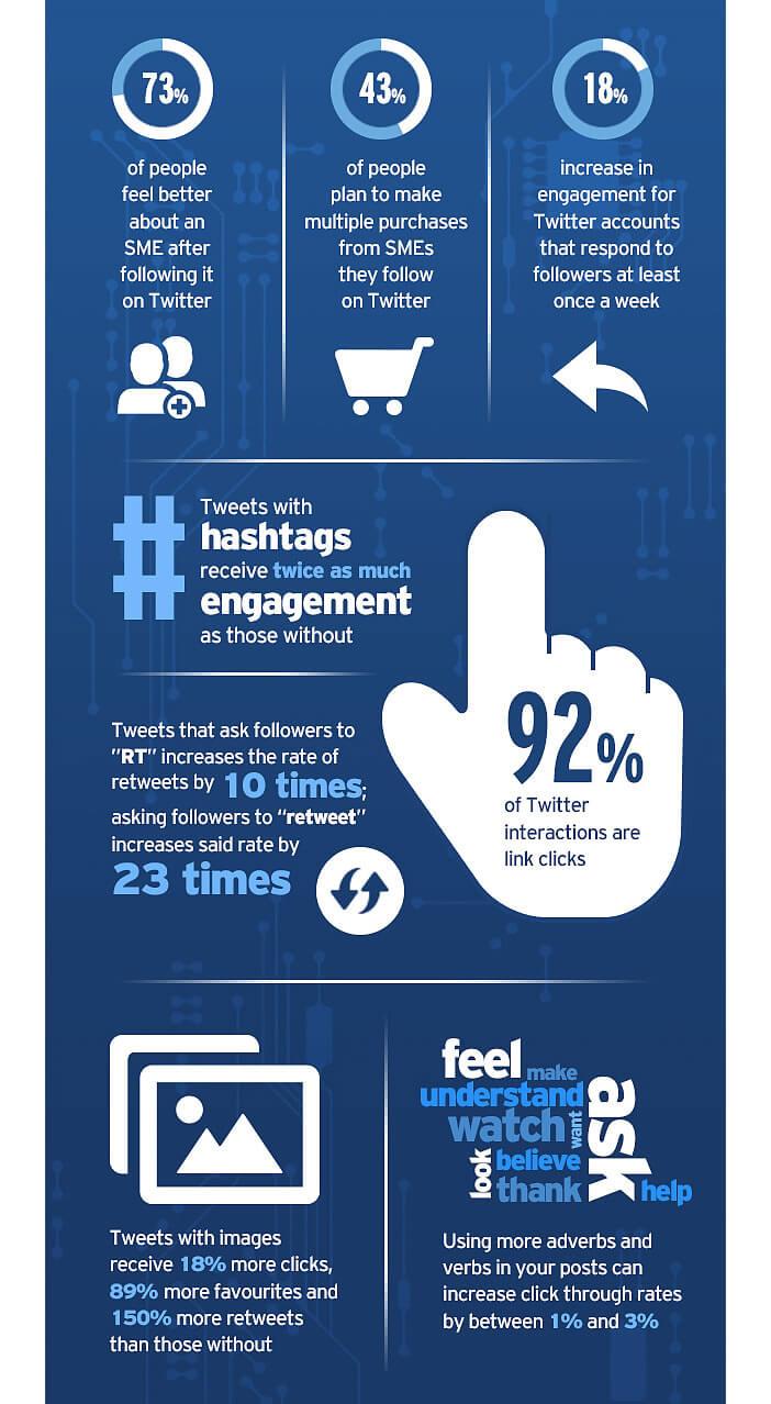 Infographie: augmenter l'engagement sur Twitter