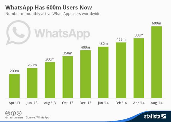 Croissance de WhatsApp