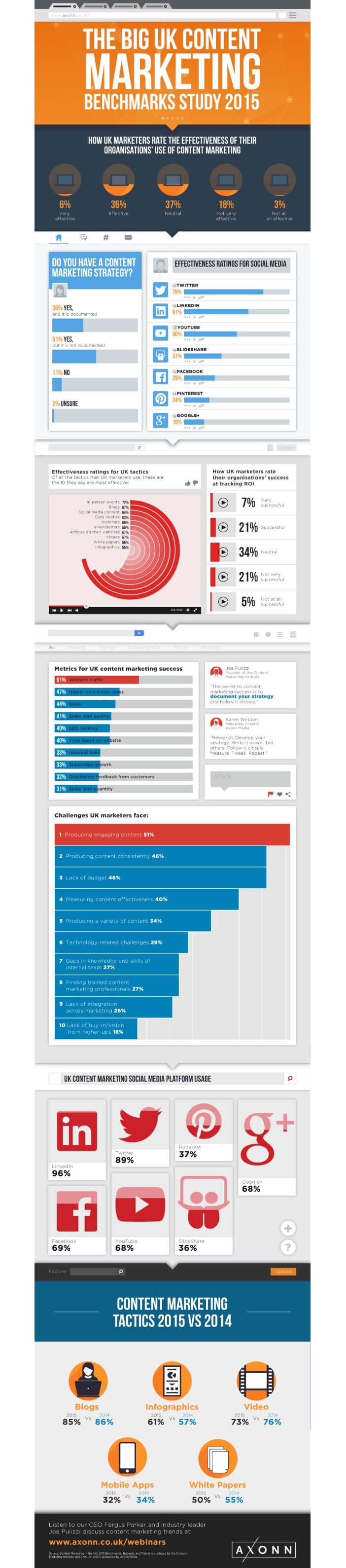 Inofgraphie : réseaux sociaux préférés des responsables marketing