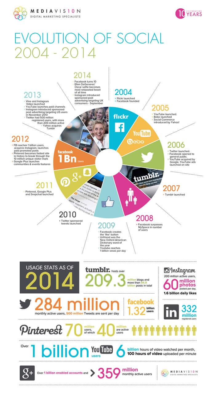Infographie - Evolution des réseaux sociaux