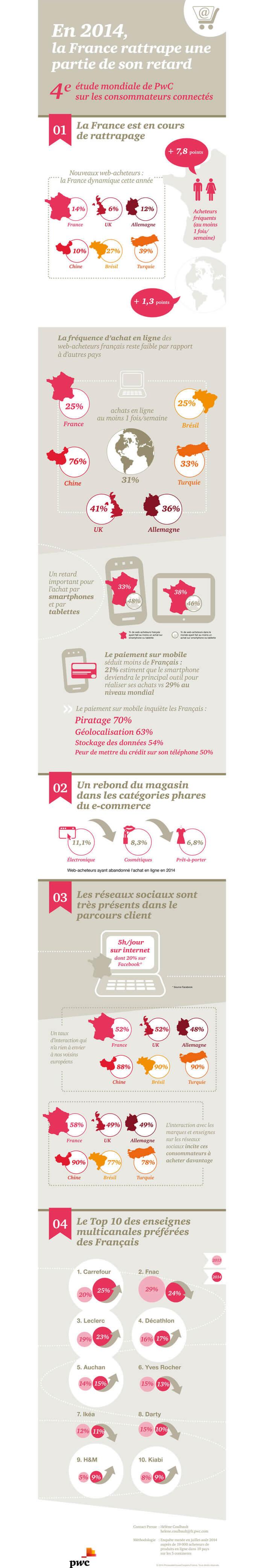 Infographie - Chiffres clés du e-commerce en France en 2014