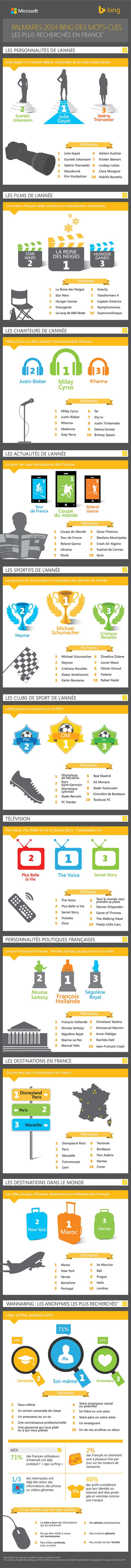 Infographie: Palmarès des mots clés les plus recherchés