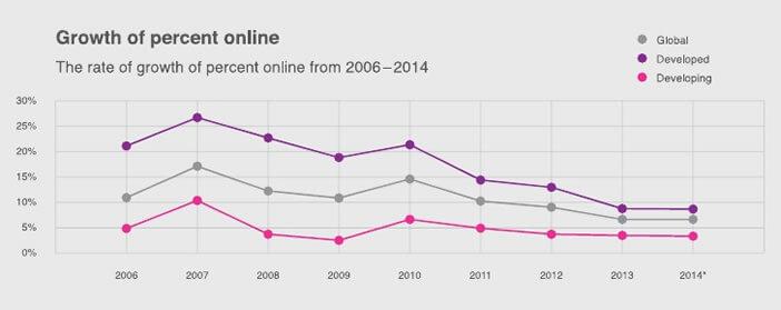 Taux de croissance du nombre d'internautes