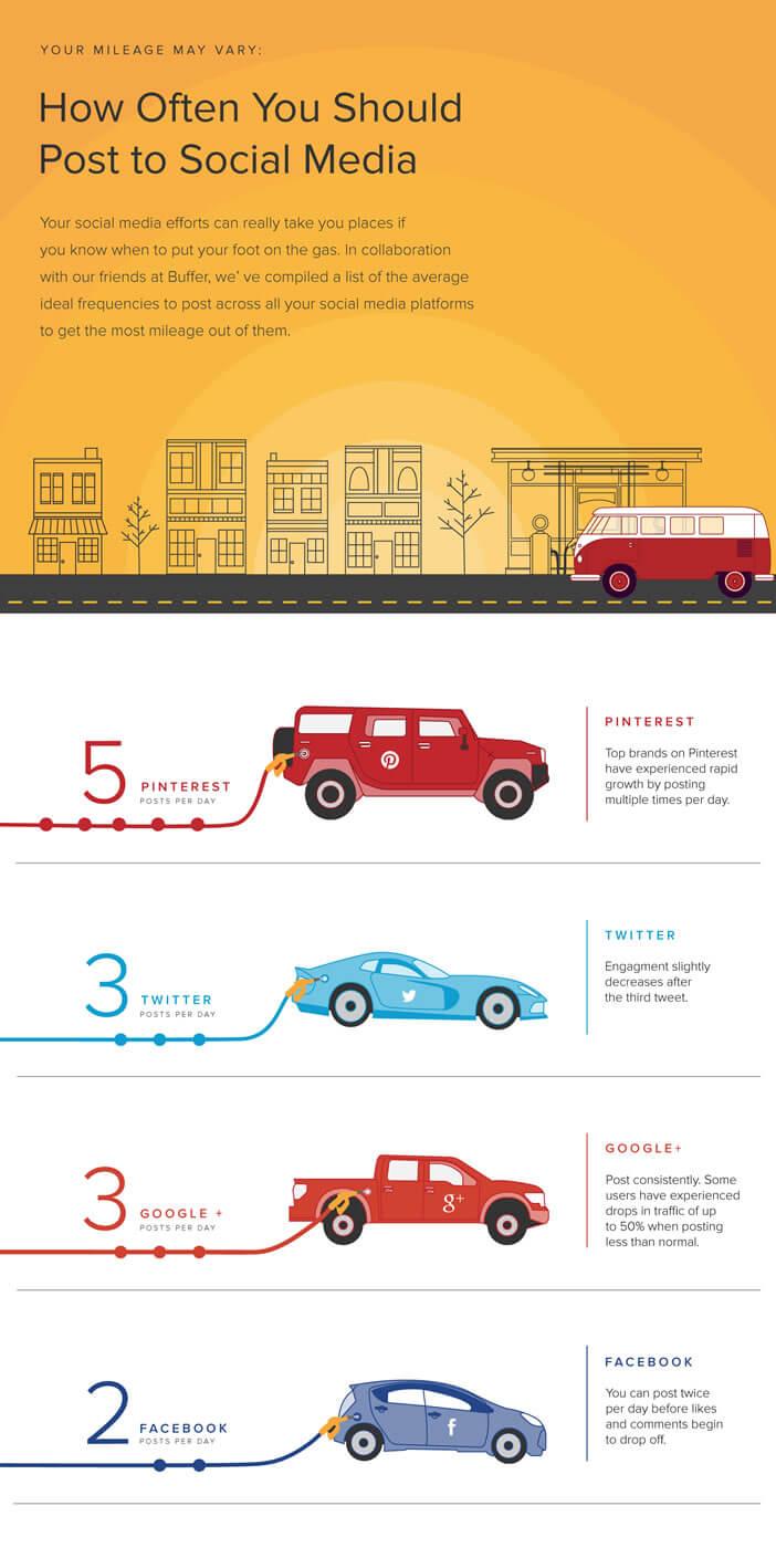 Infographie: fréquence de publication sur Facebook, Twitter et Instagram