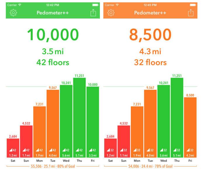 Application Podomètre++ pour Apple iPhone