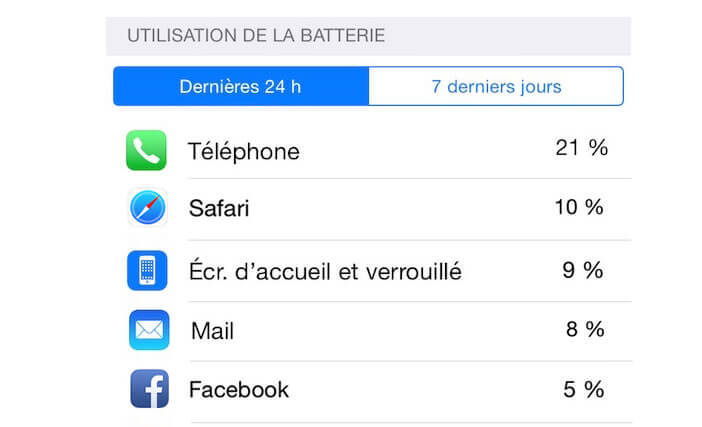 Afficher la liste des applications qui réduisent le plus l'autonomie du mobile