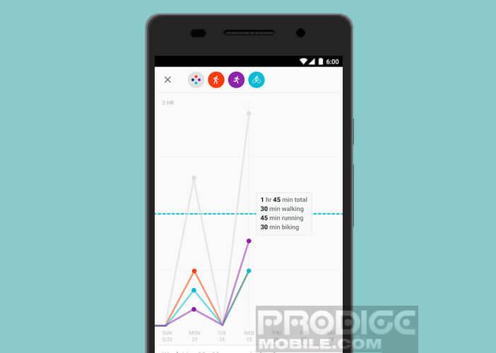Afficher les statistiques du podomètre du mobile Android