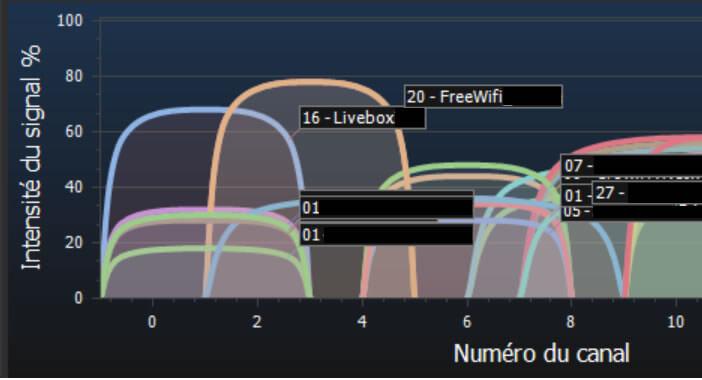 Lancer une analyse des réseaux Wi-Fi environnants